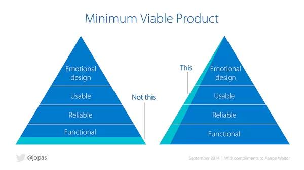 Most viable product startup validation